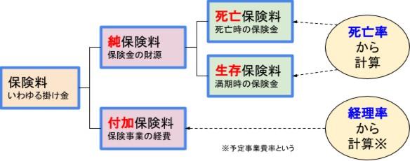 保険料の仕組(計算例)