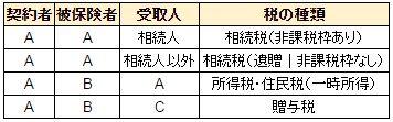 保険金と税金(構成、死亡保険金)