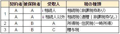 保険金と税金(年金・死亡給付金)