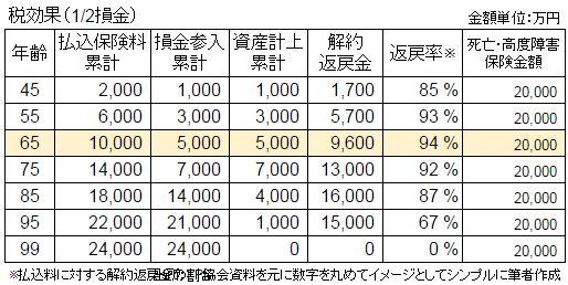 長期平準定期保険ー表