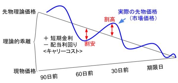 先物の理論価格