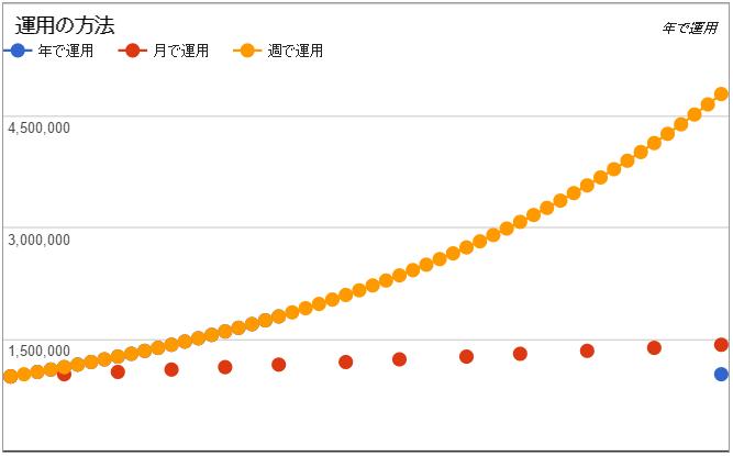 運用差のグラフ