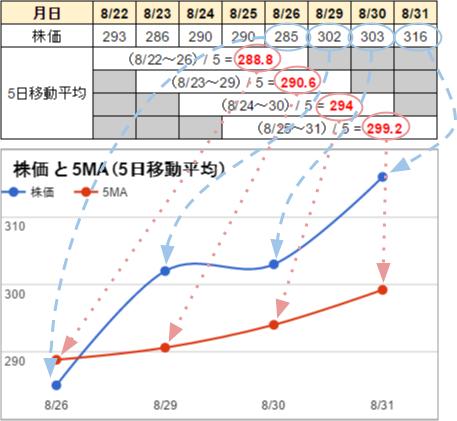 移動平均線2
