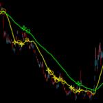 下降トレンド継続予想②(移動平均線)