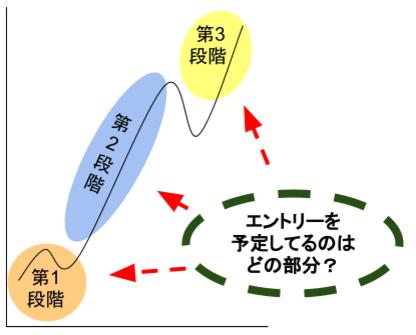主要トレンドの三段階-エントリー