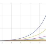 利回りと倍率(各期待値での12回後はどうなっているか?)