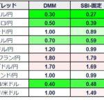 Q.手数料ゼロって?FX(DMM,SBI,楽天)- スプレッド比較